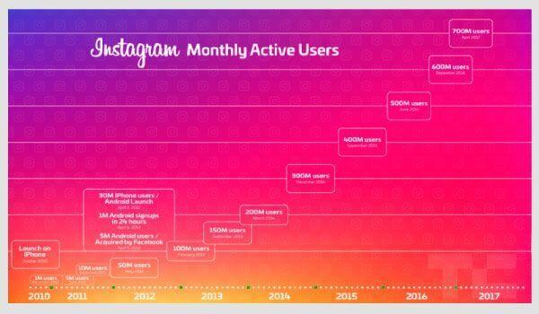 Instagrami igakuised aktiivsed kasutajad