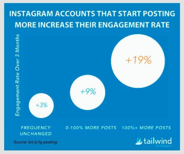 Instagrami konto kasv