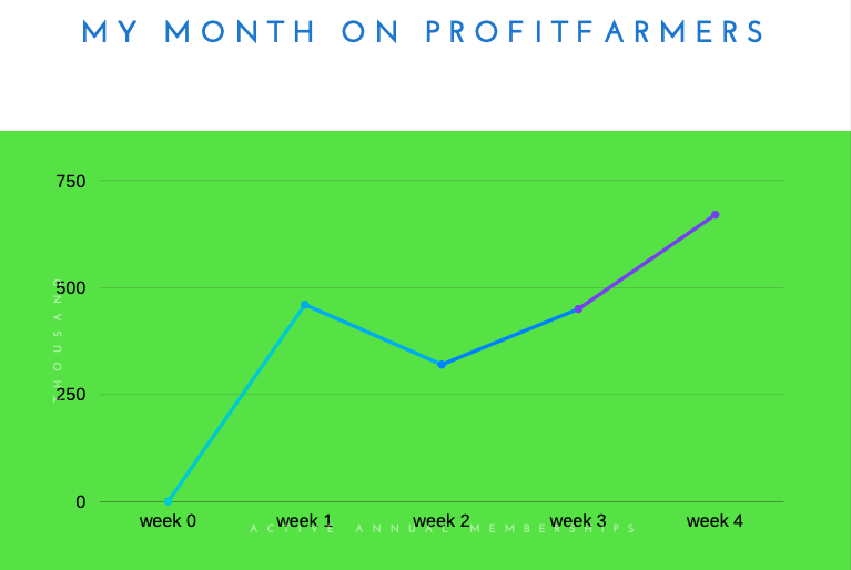 PF Monthly performance