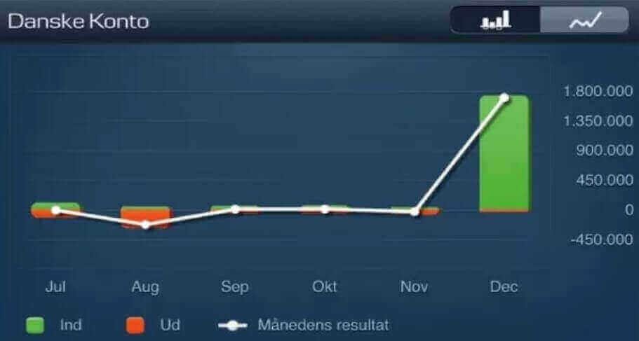 graf over stigning af danske bloggere