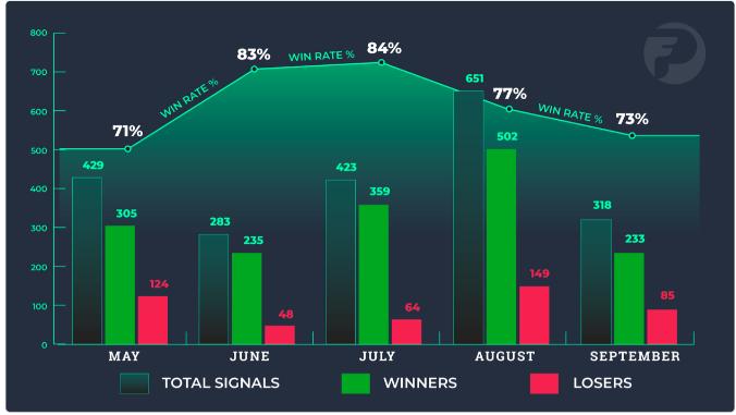ProfitFarmers på resultaterne fra sommer 2020